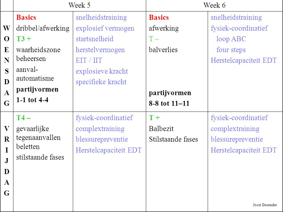 Week 5Week 6 WOENSDAGWOENSDAG Basics dribbel/afwerking T3 + waarheidszone beheersen aanval- automatisme partijvormen 1-1 tot 4-4 snelheidstraining exp