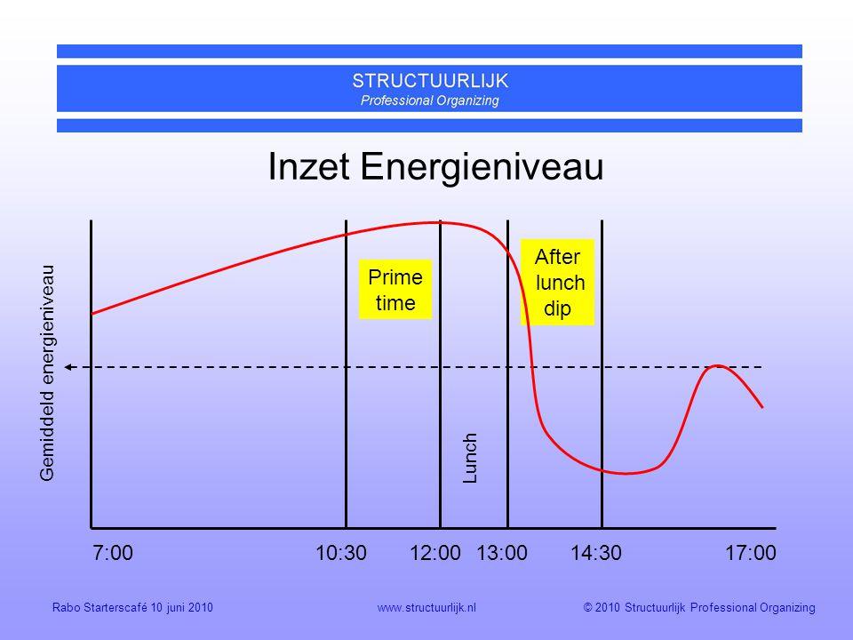 © 2010 Structuurlijk Professional OrganizingRabo Starterscafé 10 juni 2010www.structuurlijk.nl Lunch Gemiddeld energieniveau 7:00 17:0010:3012:0013:0014:30 Prime time After lunch dip Inzet Energieniveau