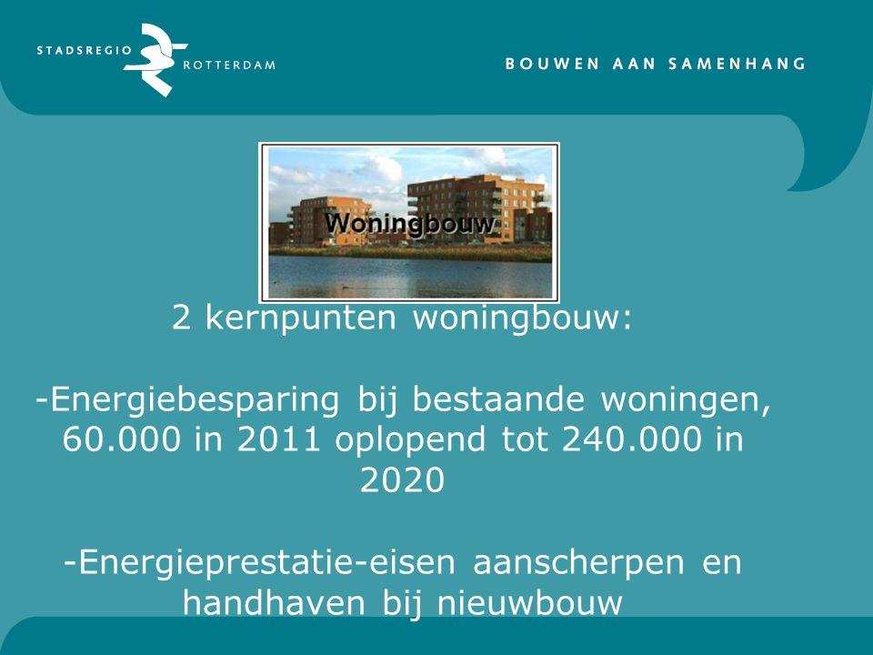 2 kernpunten woningbouw: -Energiebesparing bij bestaande woningen, 60.000 in 2011 oplopend tot 240.000 in 2020 -Energieprestatie-eisen aanscherpen en handhaven bij nieuwbouw