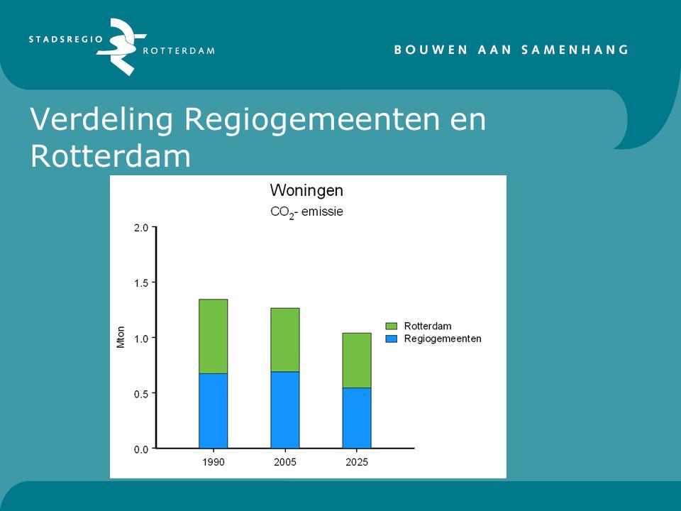 Verdeling Regiogemeenten en Rotterdam
