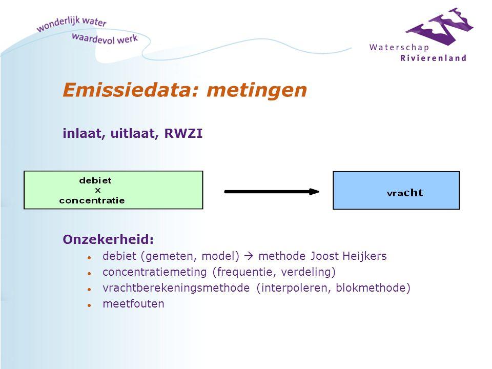 Emissiedata: metingen inlaat, uitlaat, RWZI Onzekerheid: l debiet (gemeten, model)  methode Joost Heijkers l concentratiemeting (frequentie, verdeling) l vrachtberekeningsmethode (interpoleren, blokmethode) l meetfouten