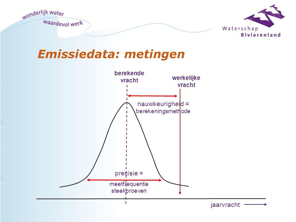 Emissiedata: metingen jaarvracht nauwkeurigheid = berekeningsmethode werkelijke vracht berekende vracht precisie = meetfrequentie steekproeven