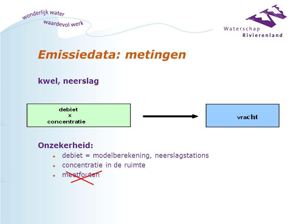 Emissiedata: metingen kwel, neerslag Onzekerheid: l debiet = modelberekening, neerslagstations l concentratie in de ruimte l meetfouten