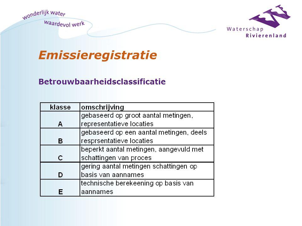 Emissieregistratie Betrouwbaarheidsclassificatie