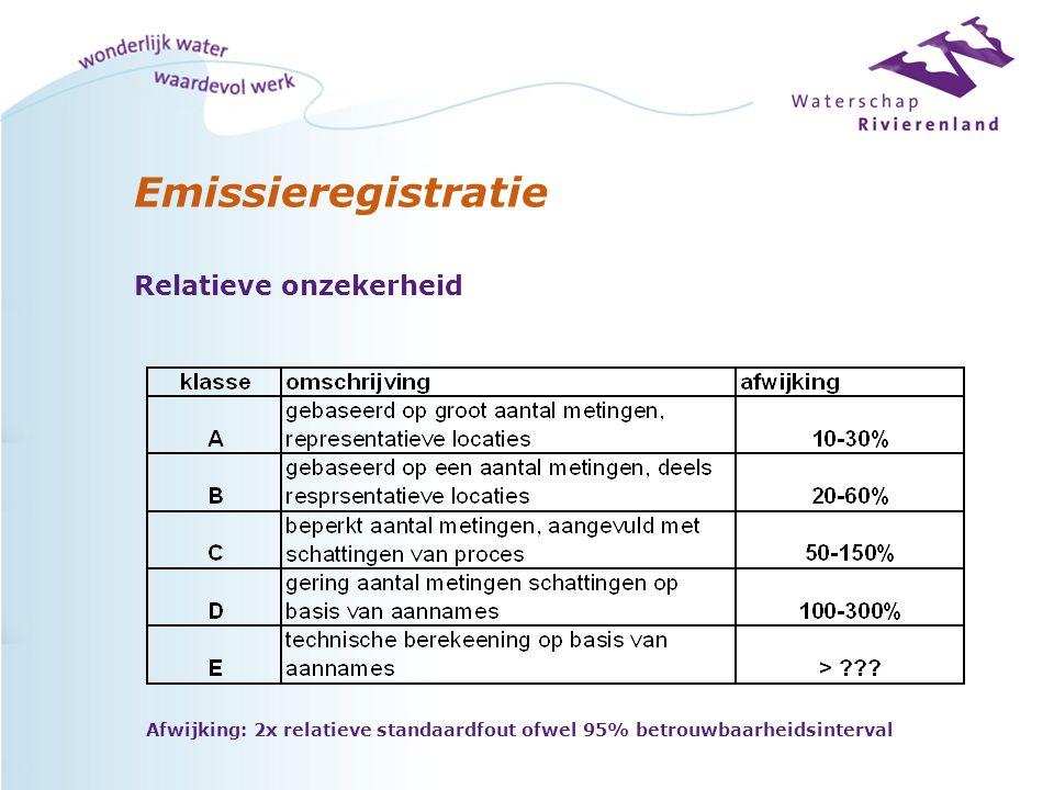 Emissieregistratie Relatieve onzekerheid Afwijking: 2x relatieve standaardfout ofwel 95% betrouwbaarheidsinterval