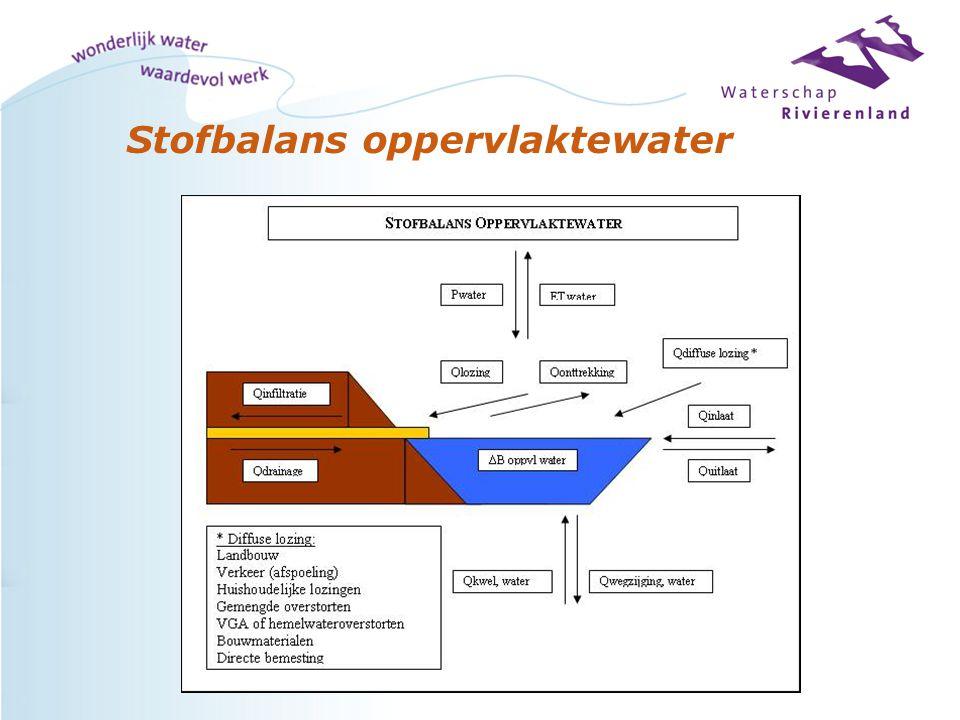 Stofbalans oppervlaktewater