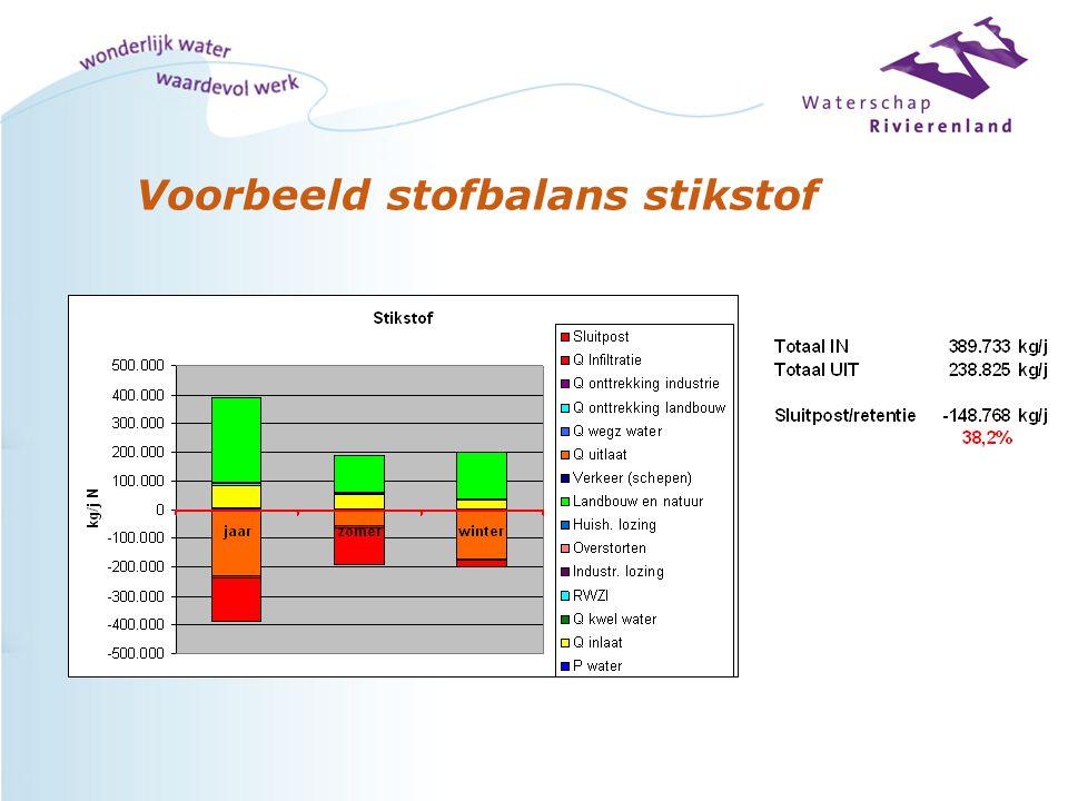 Plan van aanpak Stap 4:relatieve onzekerheid in % = variatie coëfficiënt koperbalans Quarles van Ufford