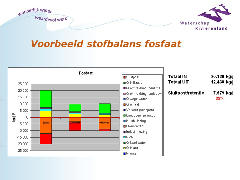 Plan van aanpak Stap 4:absolute onzekerheid = standaardafwijking betrouwbaarheidsinterval koperbalans Quarles van Ufford