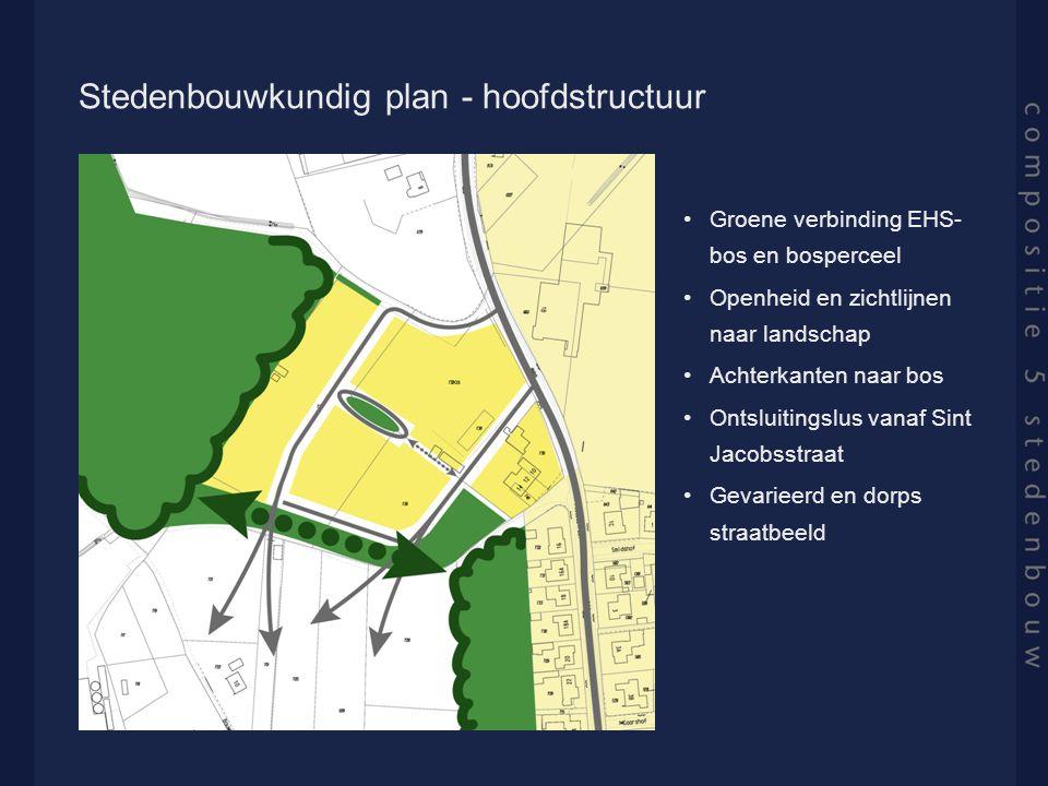 Stedenbouwkundig plan - hoofdstructuur Groene verbinding EHS- bos en bosperceel Openheid en zichtlijnen naar landschap Achterkanten naar bos Ontsluitingslus vanaf Sint Jacobsstraat Gevarieerd en dorps straatbeeld