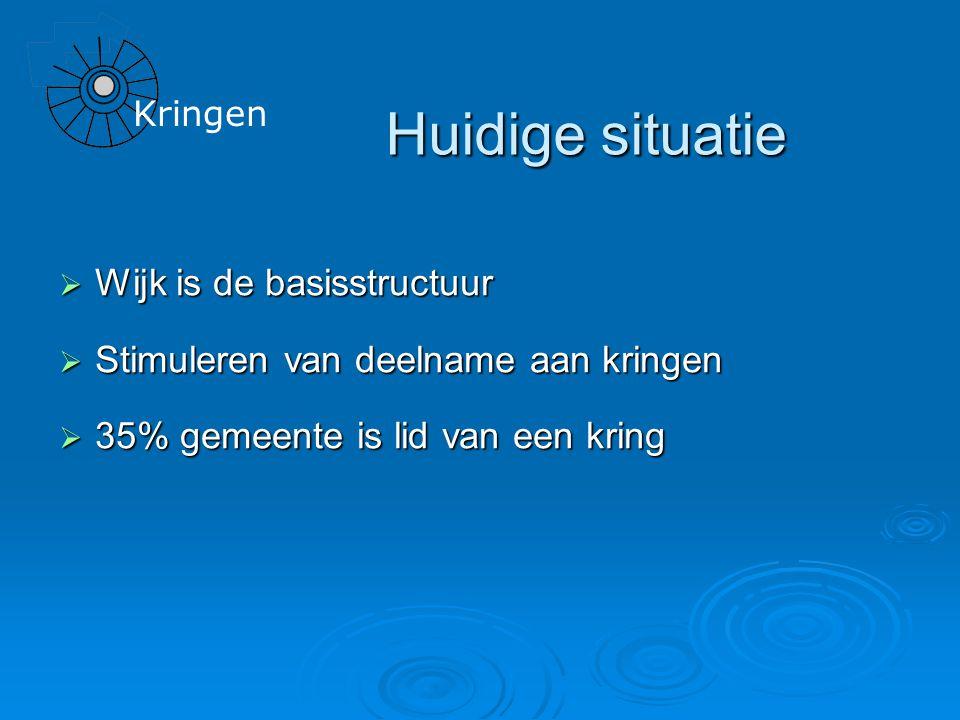 Kringen Huidige situatie  Wijk is de basisstructuur  Stimuleren van deelname aan kringen  35% gemeente is lid van een kring