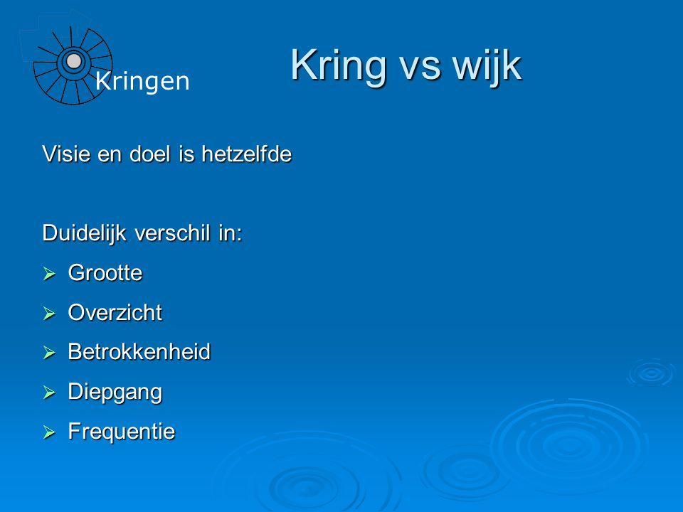 Kringen Kring vs wijk Visie en doel is hetzelfde Duidelijk verschil in:  Grootte  Overzicht  Betrokkenheid  Diepgang  Frequentie