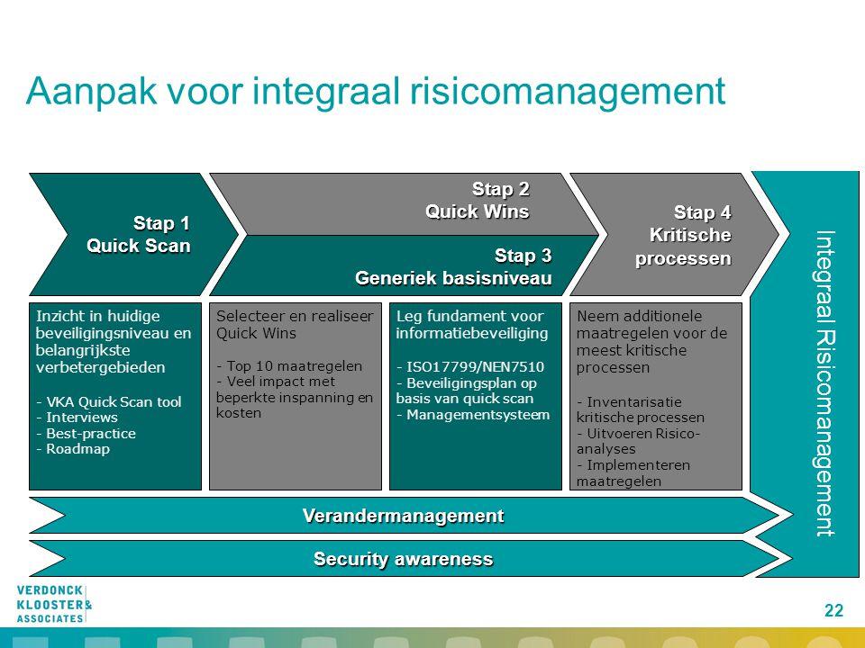 22 Aanpak voor integraal risicomanagement Stap 4 Kritische processen Selecteer en realiseer Quick Wins - Top 10 maatregelen - Veel impact met beperkte