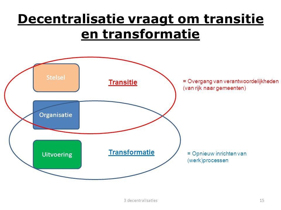 Decentralisatie vraagt om transitie en transformatie Stelsel Organisatie Uitvoering Transitie Transformatie = Overgang van verantwoordelijkheden (van