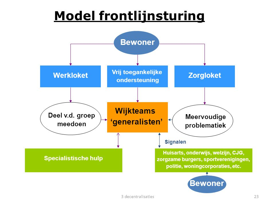 23 Model frontlijnsturing Zorgloket Werkloket Vrij toegankelijke ondersteuning Wijkteams 'generalisten' Deel v.d. groep meedoen Specialistische hulp B