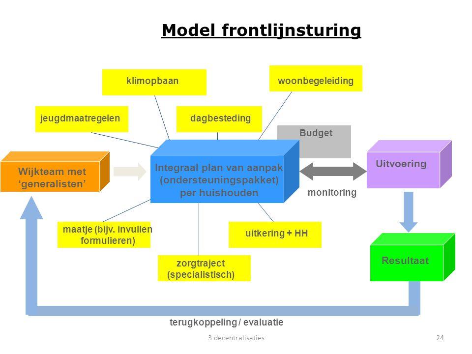 Wijkteam met 'generalisten' Integraal plan van aanpak (ondersteuningspakket) per huishouden Inzoomen op ' Model frontlijnsturing (3) Uitvoering Result