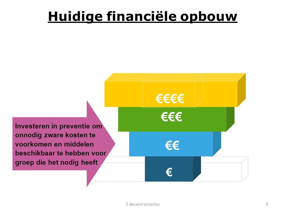 9 Huidige financiële opbouw verschuiving Investeren in preventie om onnodig zware kosten te voorkomen en middelen beschikbaar te hebben voor groep die