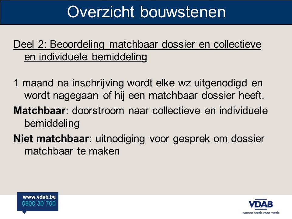 www.vdab.be 0800 30 700 Overzicht bouwstenen Deel 2: Beoordeling matchbaar dossier en collectieve en individuele bemiddeling 1 maand na inschrijving w