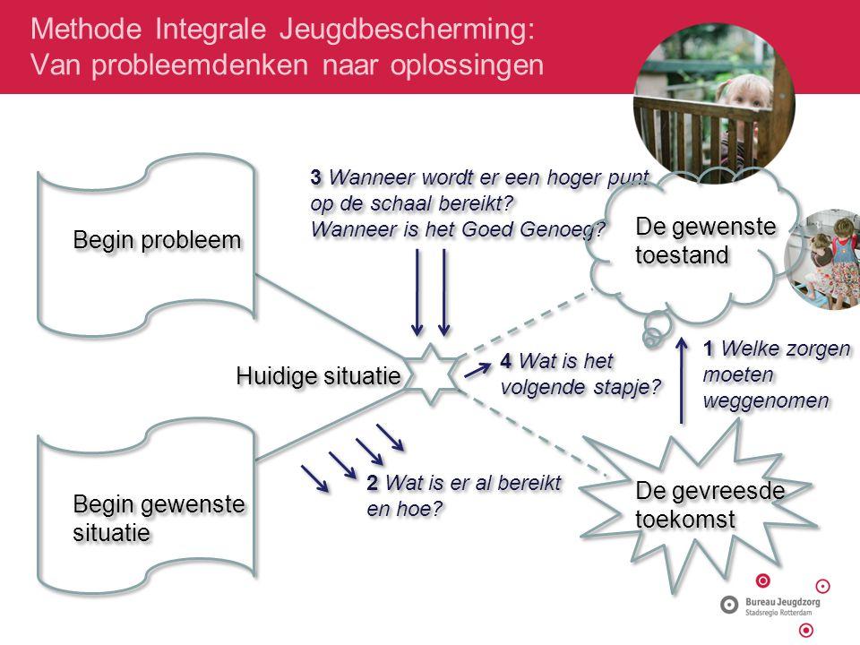 Methode Integrale Jeugdbescherming: Van probleemdenken naar oplossingen ‣ ‣ ‣ NPT