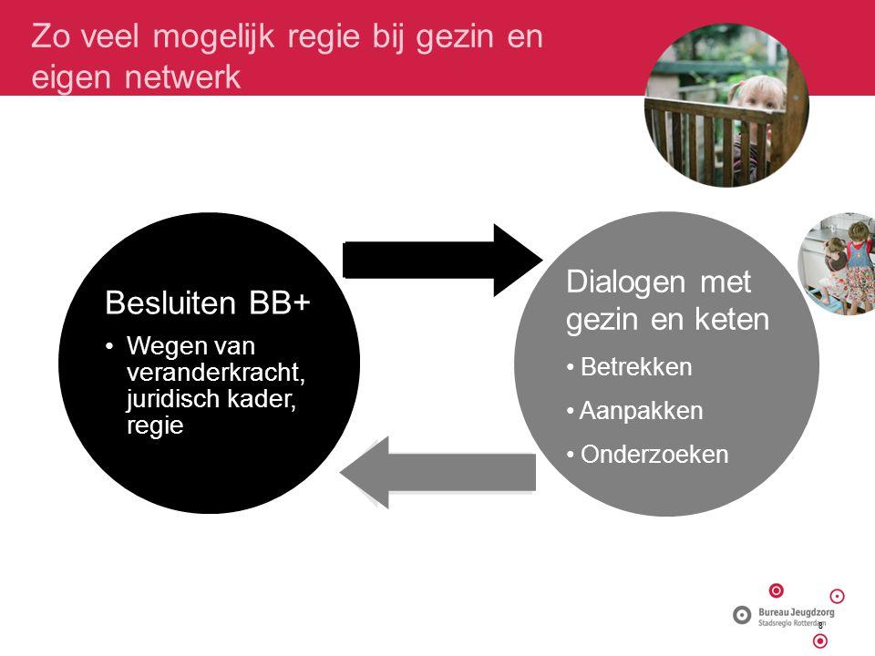 Zo veel mogelijk regie bij gezin en eigen netwerk Besluiten BB+ Wegen van veranderkracht, juridisch kader, regie Dialogen met gezin en keten Betrekken