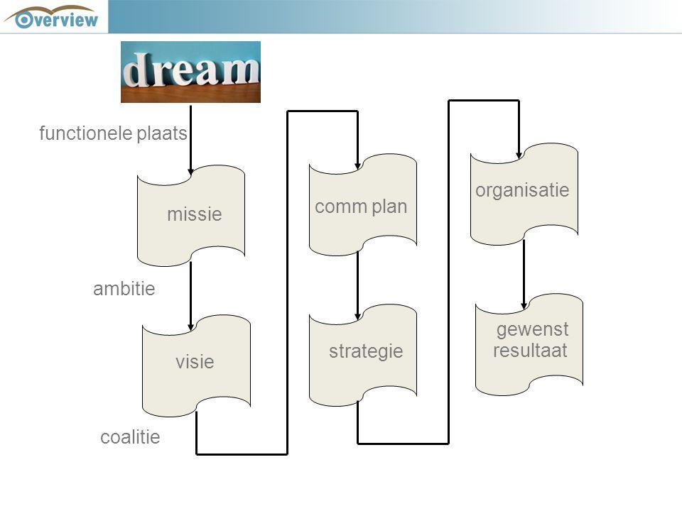 functionele plaats missie visie ambitie comm plan coalitie strategie organisatie gewenst resultaat