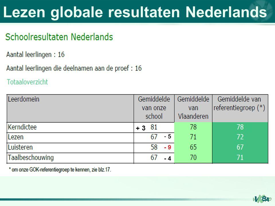 Lezen globale resultaten Nederlands + 3 - 5 - 9 - 4