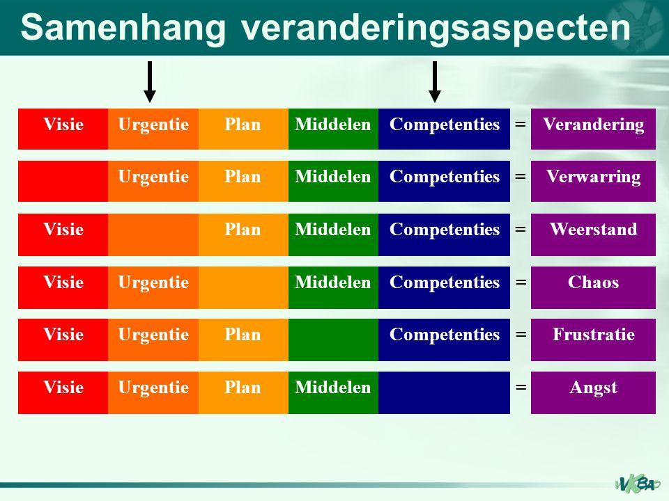 Samenhang veranderingsaspecten VisieUrgentiePlanMiddelenCompetenties=Verandering UrgentiePlanMiddelenCompetenties=Verwarring VisiePlanMiddelenCompeten