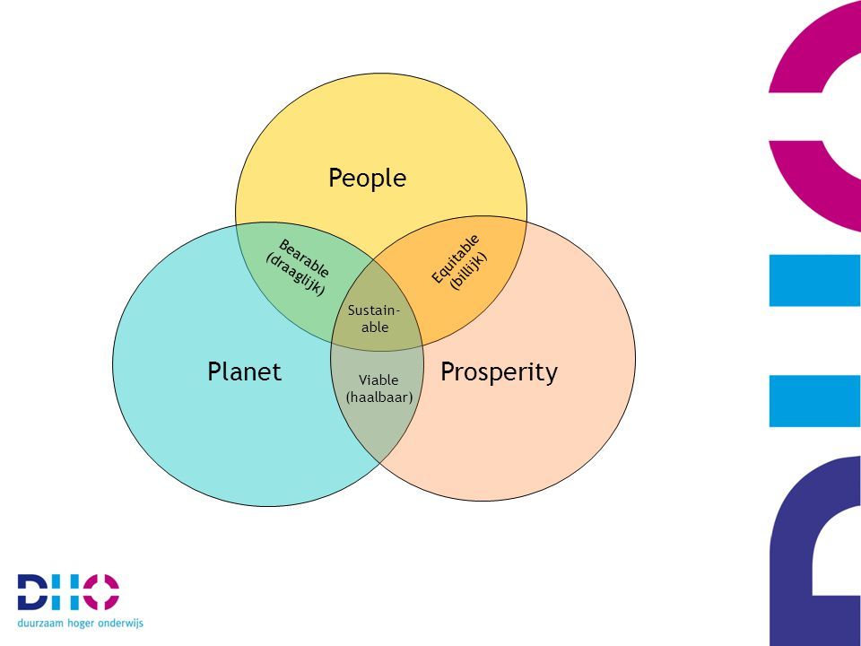 People PlanetProsperity Bearable (draaglijk) Viable (haalbaar) Equitable (billijk) Sustain- able