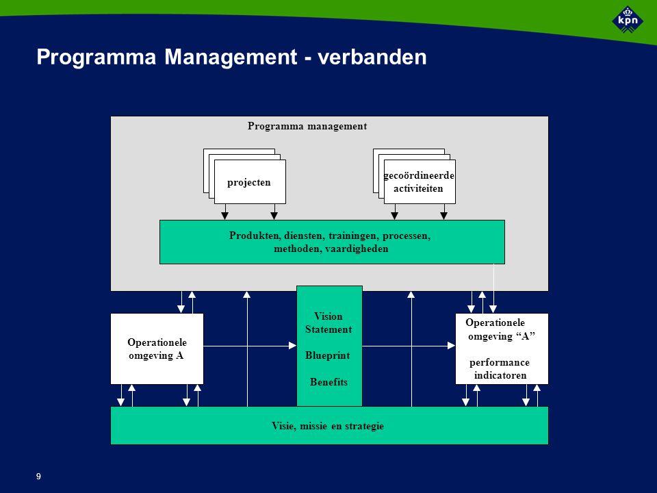 9 Programma Management - verbanden Operatioele omgeving A Vision Statement Blueprint Benefits projecten Programmamangement Produkten, diensten, traini