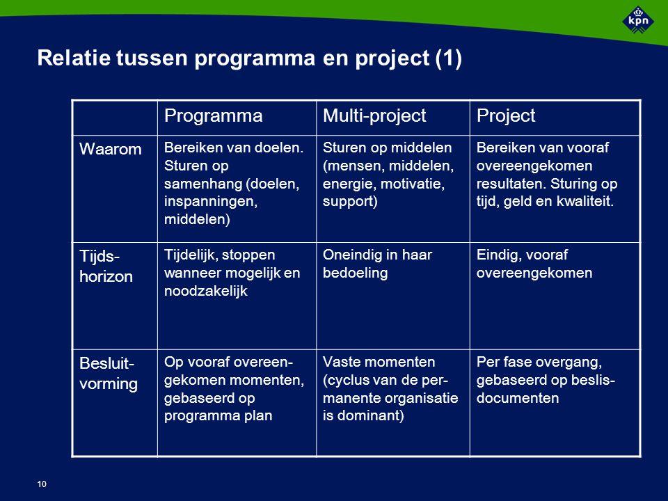 10 ProgrammaMulti-projectProject Waarom Bereiken van doelen. Sturen op samenhang (doelen, inspanningen, middelen) Sturen op middelen (mensen, middelen
