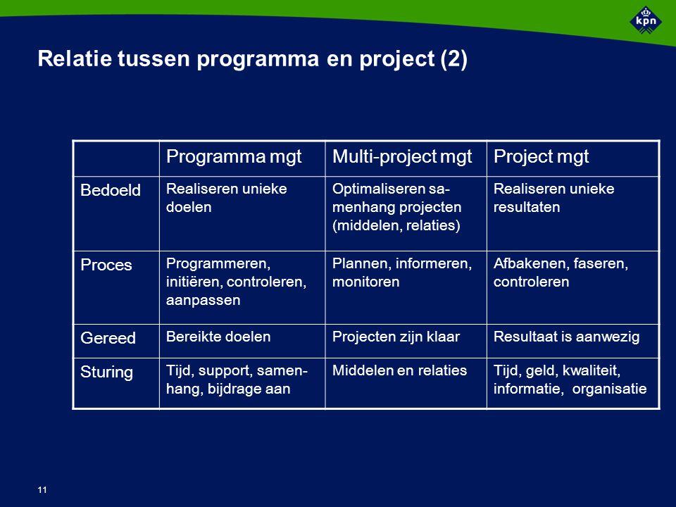 11 Programma mgtMulti-project mgtProject mgt Bedoeld Realiseren unieke doelen Optimaliseren sa- menhang projecten (middelen, relaties) Realiseren unie