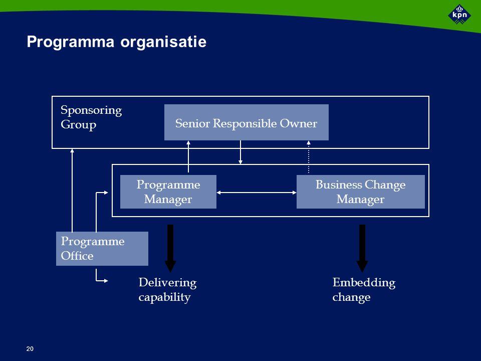 20 Programma organisatie Senior Responsible Owner Programme Manager Business Change Manager Programme Office Delivering capability Embedding change Sp