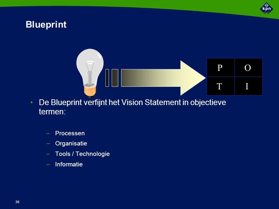36 Blueprint De Blueprint verfijnt het Vision Statement in objectieve termen: –Processen –Organisatie –Tools / Technologie –Informatie P T O I