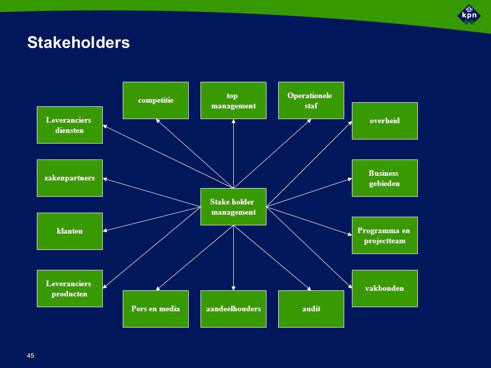 45 Stakeholders Stake holder management aandeelhouders overheid top management Operationele staf Business gebieden audit vakbonden competitie Pers en