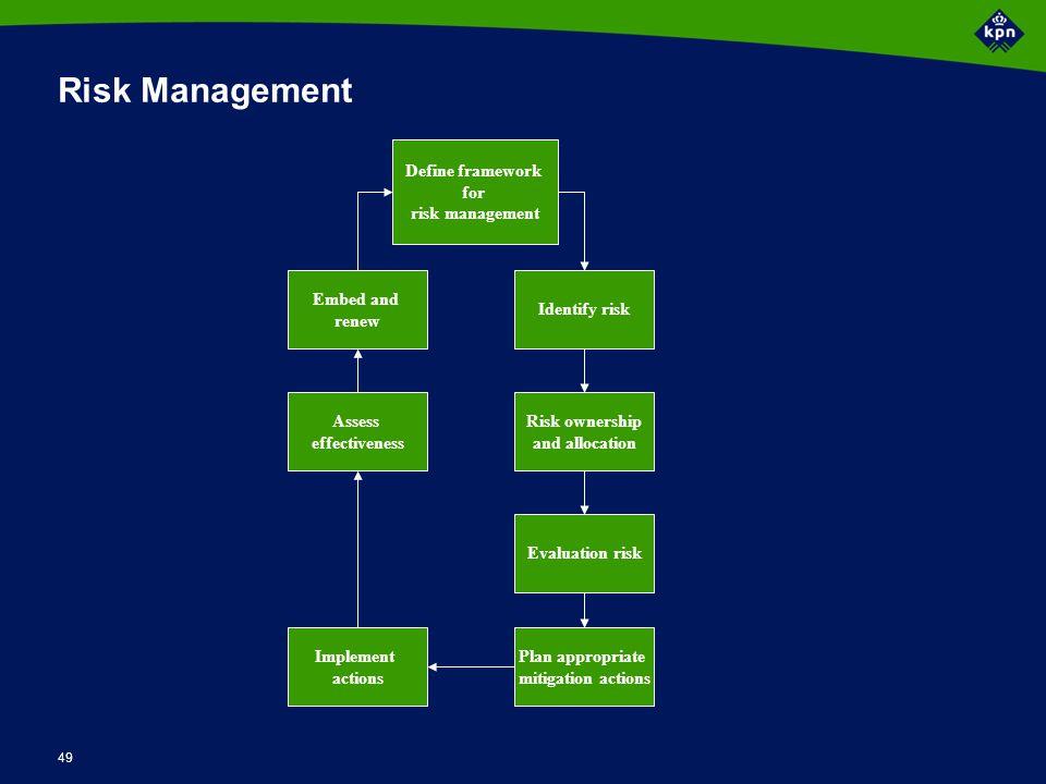 49 Risk Management Risk ownership and allocation Define framework for risk management Identify risk Evaluation risk Plan appropriate mitigation action