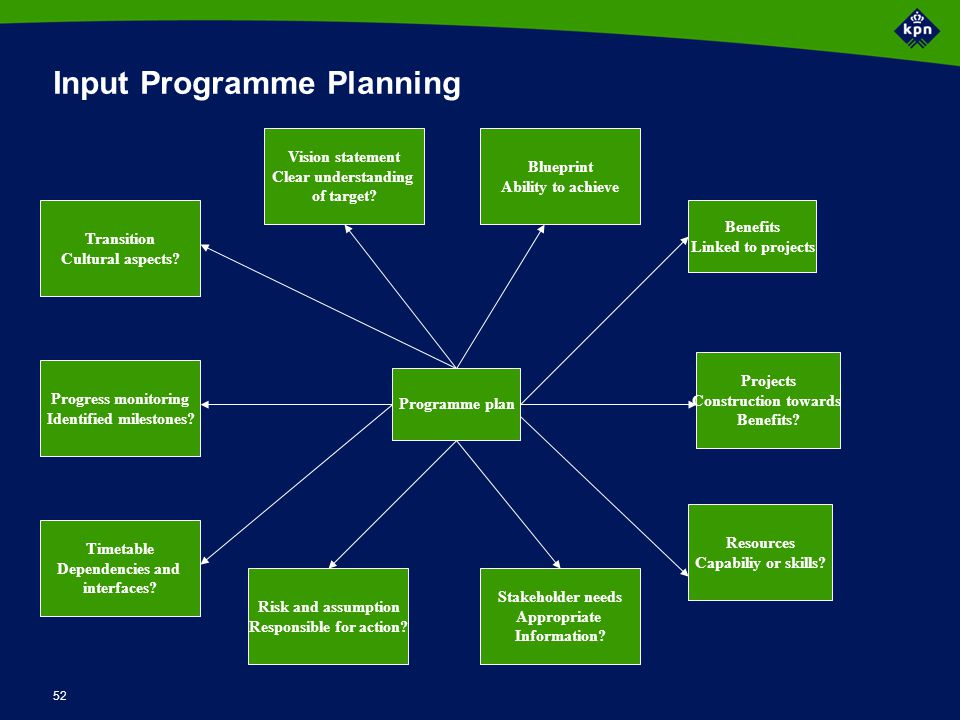 52 Input Programme Planning Programme plan Benefits Linked to projects Stakeholder needs Appropriate Information? Risk and assumption Responsible for