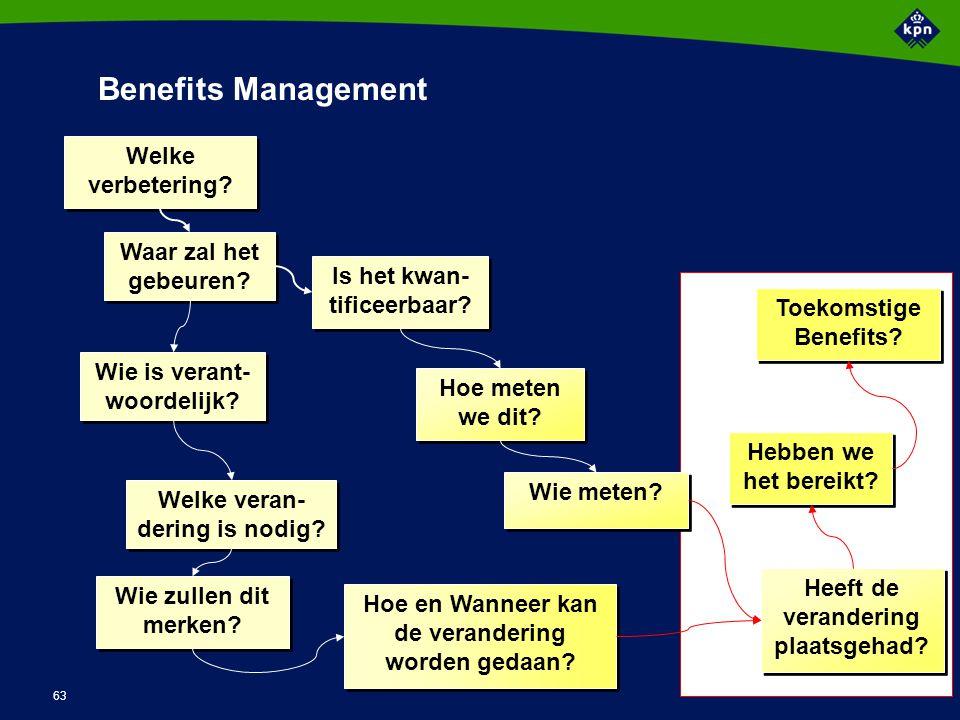 63 Benefits Management Welke verbetering? Waar zal het gebeuren? Wie is verant- woordelijk? Welke veran- dering is nodig? Wie zullen dit merken? Hoe e