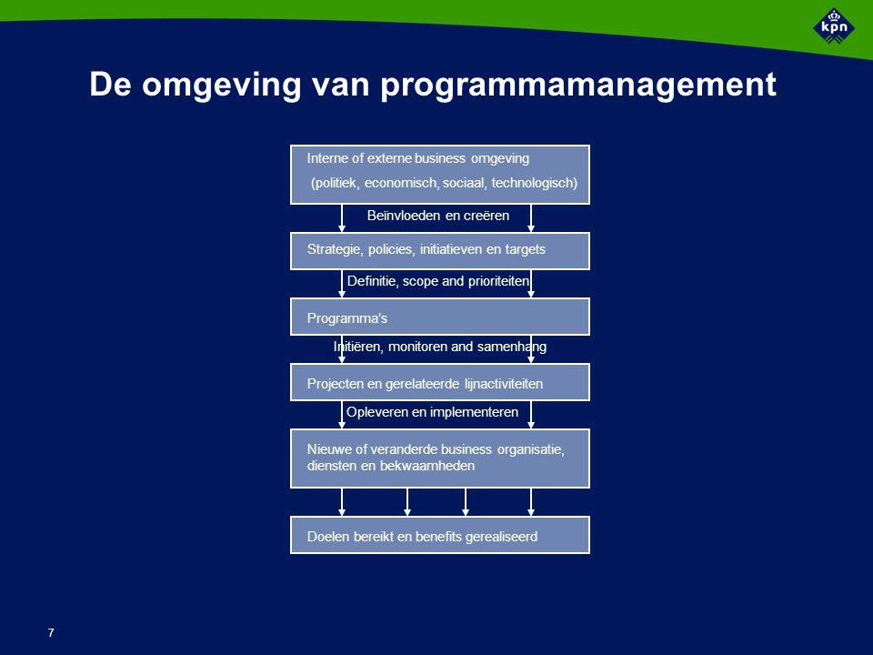 7 De omgeving van programmamanagement Interne of externe business omgeving (politiek, economisch, sociaal, technologisch) Strategie, policies, initiat