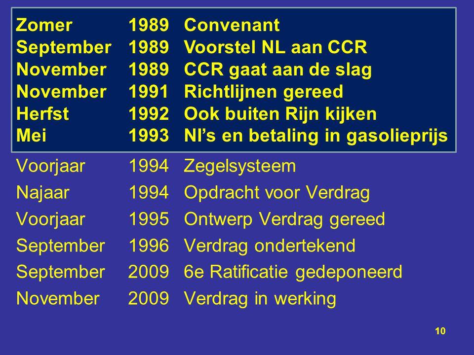 Voorjaar1994Zegelsysteem Najaar 1994Opdracht voor Verdrag Voorjaar 1995Ontwerp Verdrag gereed September 1996Verdrag ondertekend September20096e Ratifi