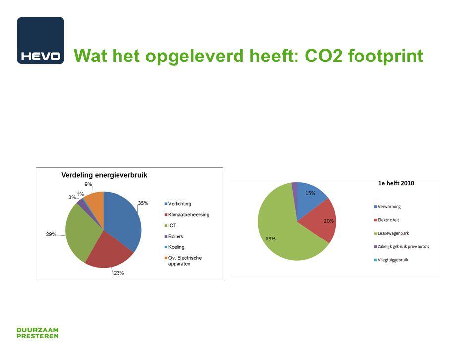Wat het opgeleverd heeft: CO2 footprint