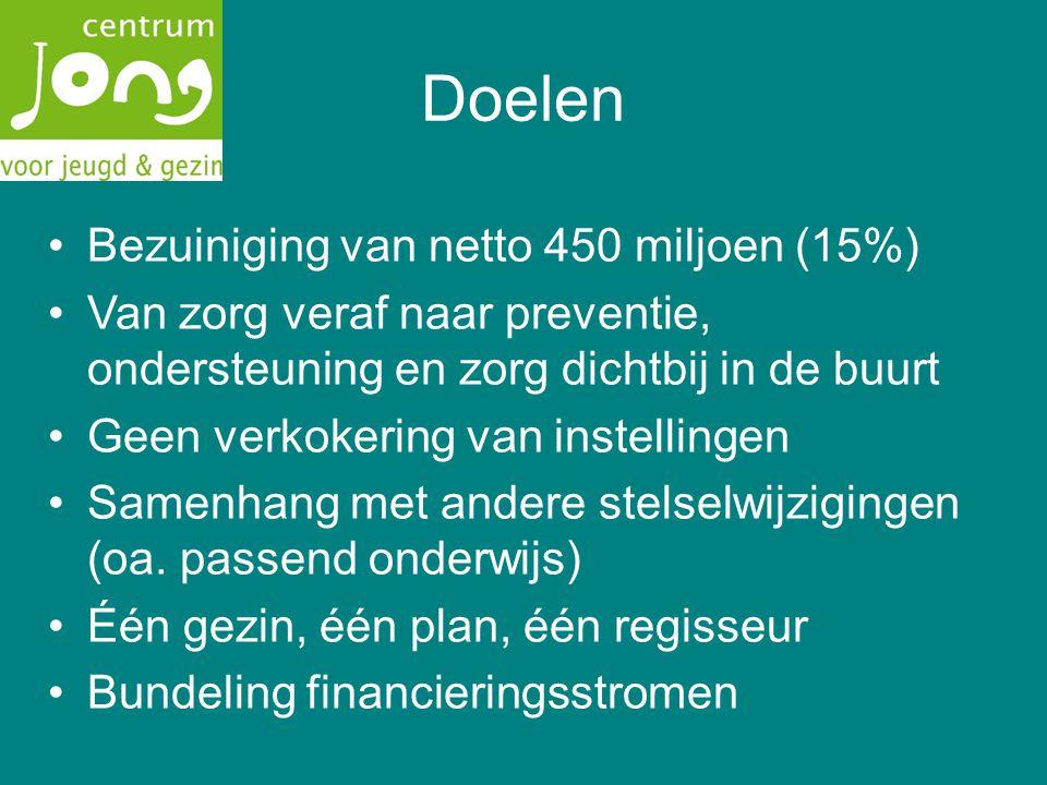Doelen Bezuiniging van netto 450 miljoen (15%) Van zorg veraf naar preventie, ondersteuning en zorg dichtbij in de buurt Geen verkokering van instellingen Samenhang met andere stelselwijzigingen (oa.