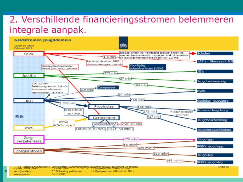 Sociale wijkteams Purmerend heeft 4 sociale wijkteams Overwhere/Wheermolen Gors/Centrum Purmer Noord en Zuid Weidevenne