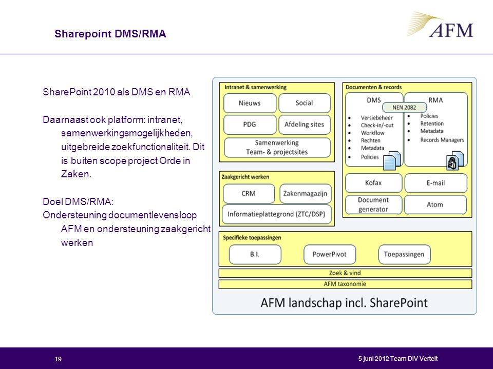 Sharepoint DMS/RMA SharePoint 2010 als DMS en RMA Daarnaast ook platform: intranet, samenwerkingsmogelijkheden, uitgebreide zoekfunctionaliteit. Dit i