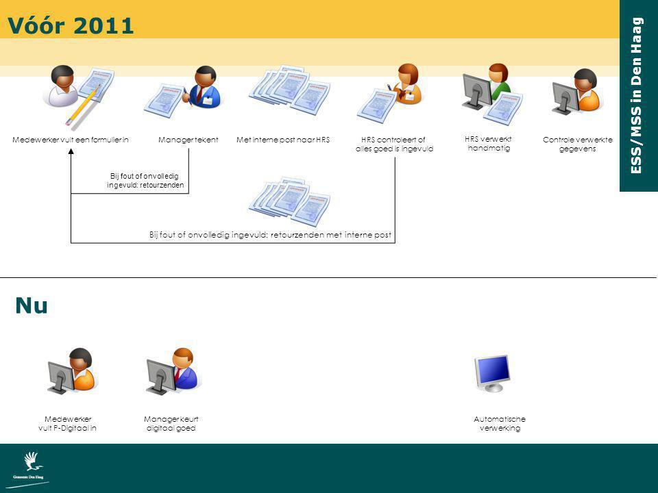 ESS/MSS in Den Haag Vóór 2011 Nu Medewerker vult een formulier inManager tekentHRS controleert of alles goed is ingevuld HRS verwerkt handmatig Met in