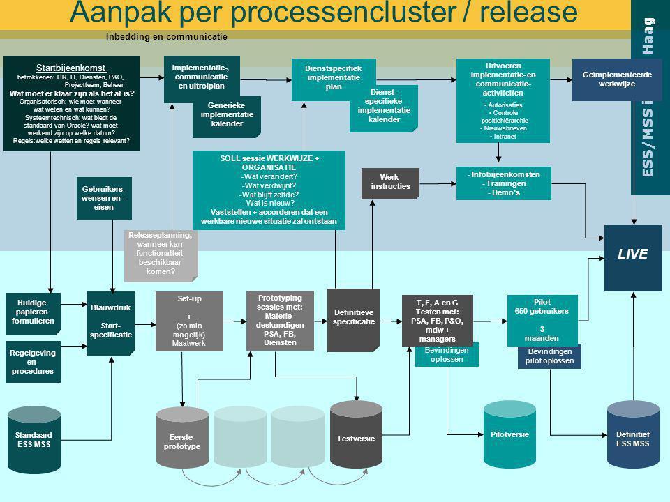 ESS/MSS in Den Haag Bevindingen oplossen Aanpak per processencluster / release Regelgeving en procedures Huidige papieren formulieren Prototyping sess