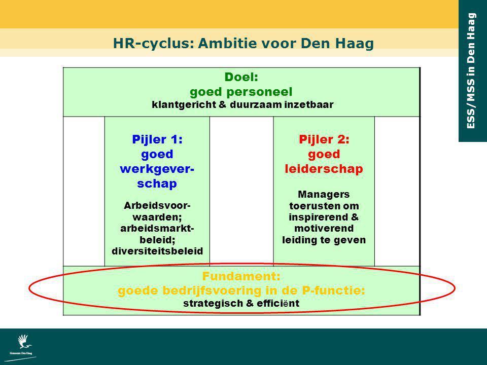 ESS/MSS in Den Haag HR-cyclus: Ambitie voor Den Haag Doel: goed personeel klantgericht & duurzaam inzetbaar Pijler 1: goed werkgever- schap Arbeidsvoo
