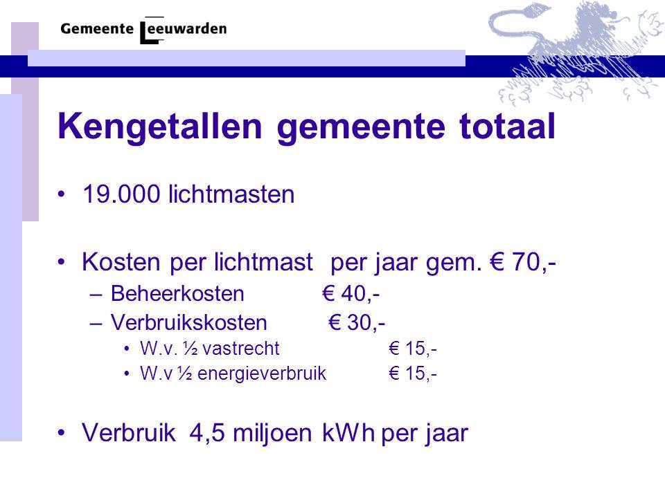 Kengetallen gemeente totaal 19.000 lichtmasten Kosten per lichtmast per jaar gem. € 70,- –Beheerkosten € 40,- –Verbruikskosten € 30,- W.v. ½ vastrecht