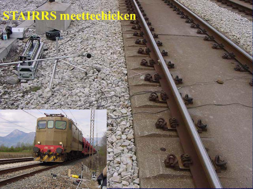 Geluid: = To Tr + Sp Ruwheid: + R W = T Splitsen in : Voertuig (geel) en infra (groen) verantwoordelijkheden:
