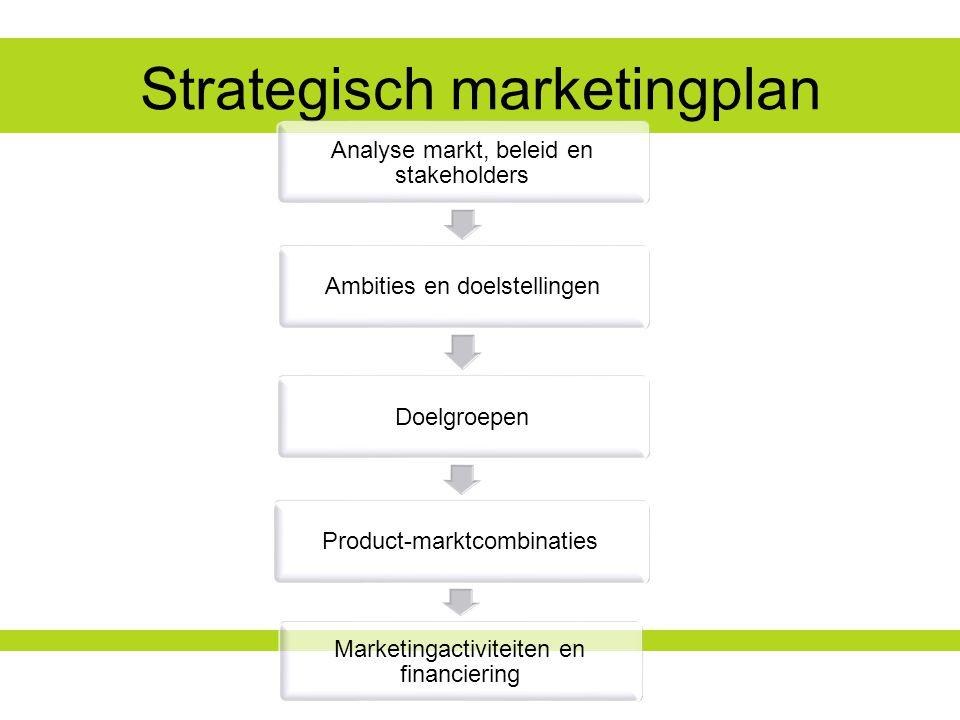 Strategisch marketingplan Analyse markt, beleid en stakeholders Ambities en doelstellingenDoelgroepenProduct-marktcombinaties Marketingactiviteiten en financiering