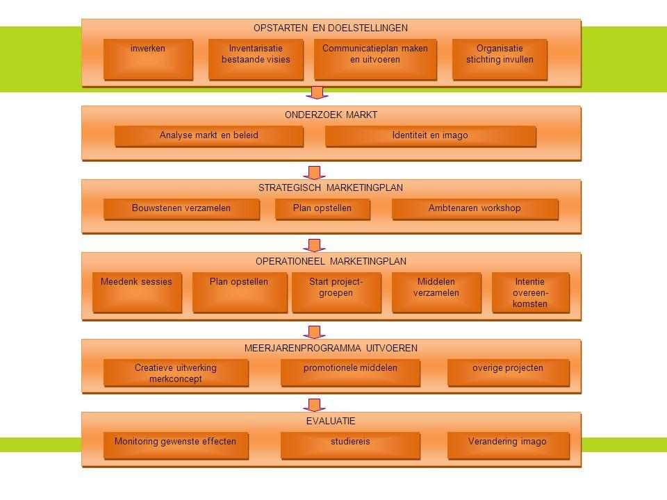OPSTARTEN EN DOELSTELLINGEN Communicatieplan maken en uitvoeren Inventarisatie bestaande visies Inventarisatie bestaande visies inwerken Organisatie stichting invullen ONDERZOEK MARKT Identiteit en imago Analyse markt en beleid STRATEGISCH MARKETINGPLAN Ambtenaren workshop Plan opstellen Bouwstenen verzamelen OPERATIONEEL MARKETINGPLAN Start project- groepen Plan opstellen Meedenk sessies MEERJARENPROGRAMMA UITVOEREN overige projecten promotionele middelen Creatieve uitwerking merkconcept Middelen verzamelen Intentie overeen- komsten EVALUATIE Verandering imago studiereis Monitoring gewenste effecten