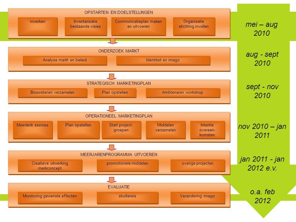 OPSTARTEN EN DOELSTELLINGEN Communicatieplan maken en uitvoeren Inventarisatie bestaande visies Inventarisatie bestaande visies inwerken Organisatie stichting invullen ONDERZOEK MARKT Identiteit en imago Analyse markt en beleid STRATEGISCH MARKETINGPLAN Ambtenaren workshop Plan opstellen Bouwstenen verzamelen OPERATIONEEL MARKETINGPLAN Start project- groepen Plan opstellen Meedenk sessies MEERJARENPROGRAMMA UITVOEREN overige projecten promotionele middelen Creatieve uitwerking merkconcept Middelen verzamelen Intentie overeen- komsten EVALUATIE Verandering imago studiereis Monitoring gewenste effecten mei – aug 2010 aug - sept 2010 sept - nov 2010 nov 2010 – jan 2011 jan 2011 - jan 2012 e.v.